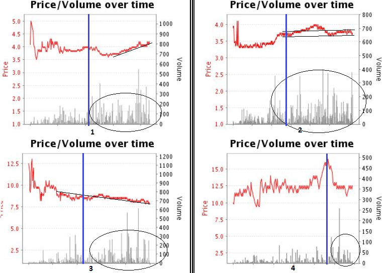 betfair graphs