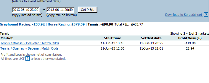 Betfair Trading Results