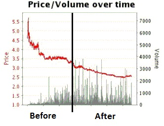 live shown on a Betfair graph