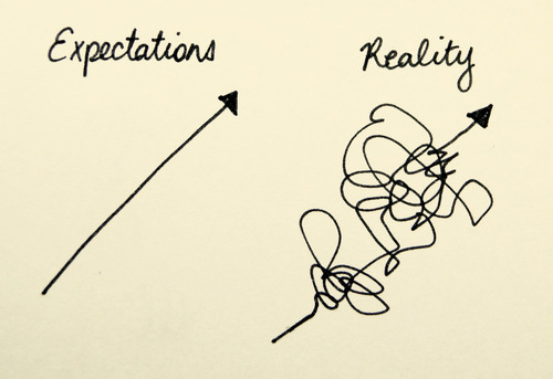 trading expectations