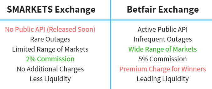 smarkets v Betfair