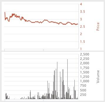 Betdaq Liquidity
