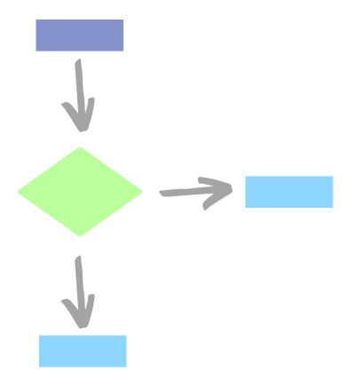 automated flow