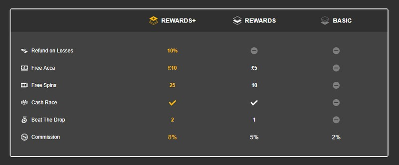 Betfair Rewards Commission Changes
