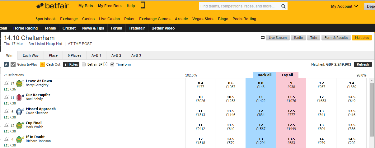 Horse Racing Trading Results on Betfair Exchange