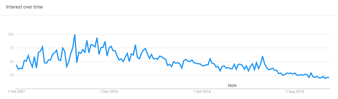 betfair trend
