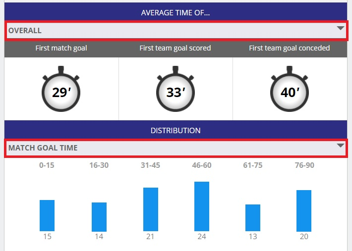infogol average goal time