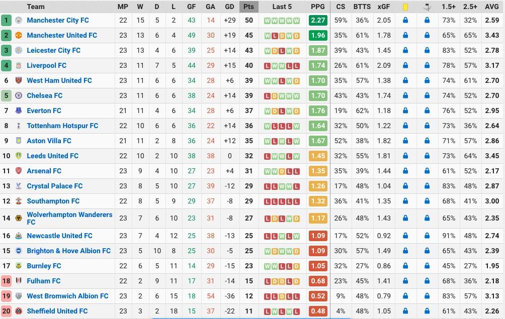 Football Stats League Table