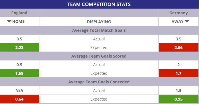england football statistics